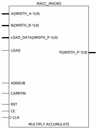 Условный графический образ элемента, выполняющего операции умножения с накоплением