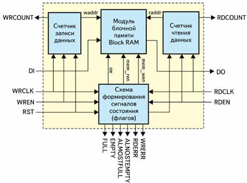 Структура элементов FIFO-памяти с раздельными сигналами синхронизации портов записи и чтения данных