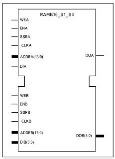 Условный графический образ 2хпортового ОЗУ, формируемого на основе шаблона 16k/4k x 1/4 (RAMB16_S1_S4)