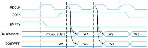 Временные диаграммы, поясняющие функционирование элементов FIFO-памяти, реализуемых на основе блочной памяти Block RAM ПЛИС серии Virtex-5, в режиме FWFT и в стандартном режиме