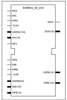 Условный графический образ 2хпортового ОЗУ, формируемого на основе шаблона 2k/1k x 8/16 + 1/2 Parity bits (RAMB16_S9_S18)