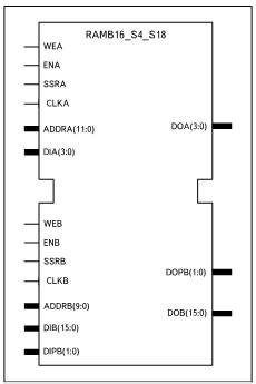 Условный графический образ элемента 2хпортового ОЗУ, создаваемого с помощью шаблона 4k/1k x 4/16 + 0/2 Parity bits (RAMB16_S4_S18)