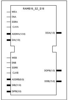 Условный графический образ 2хпортового ОЗУ, формируемого с помощью шаблона 8k/1k x 2/16 + 0/2 Parity bits (RAMB16_S2_S18)
