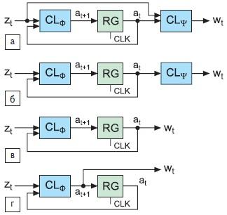 Структурные модели конечных автоматов