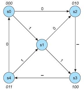 Граф конечного автомата Мура