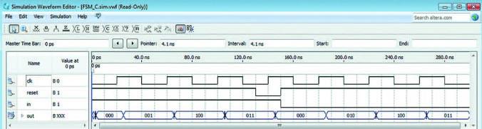 Временные диаграммы функционирования автоматов классов B и C