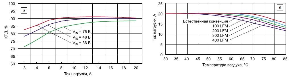 Характеристические кривые эффективности