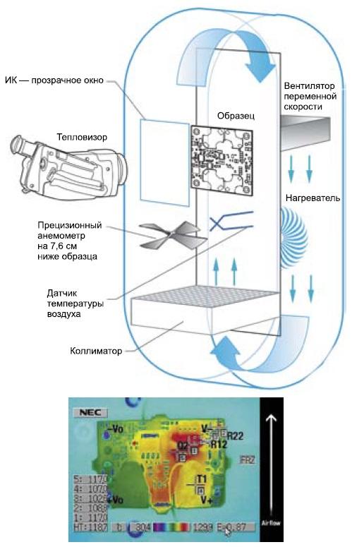 Схема испытательной термокамеры