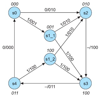 Граф конечного автомата типа Мура, полученный изавтомата Мили нарис.6