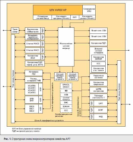 Структурная схема микроконтроллеров семейства AP7