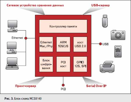 Блок-схема MCS8140