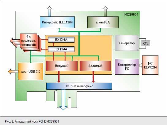 Аппаратный мост PCI-E MCS9901