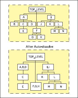 Автоматическое переформатирование иерархии