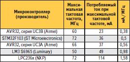 Энергопотребление микроконтроллеров на максимальной тактовой частоте