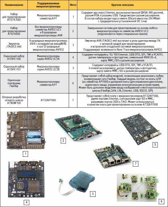 Аппаратные средства для проектирования на основе микроконтроллеров AVR32