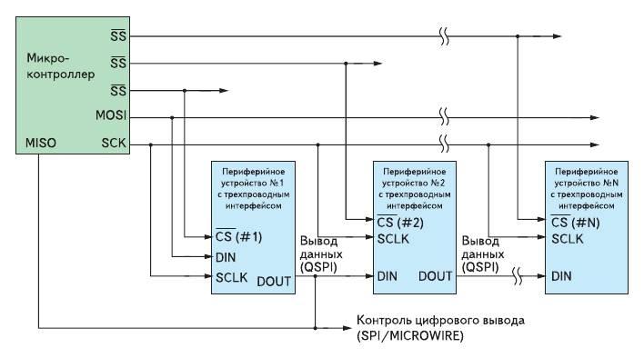 Рис. 1. В трехпроводных интерфейсах используются линии ввода данных, вывода данных, синхронизации и выбора кристалла