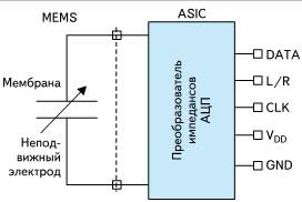 Функциональная блок-схема ADMP421