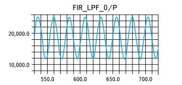 Выход заключительного каскада КИХ-фильтра нижних частот