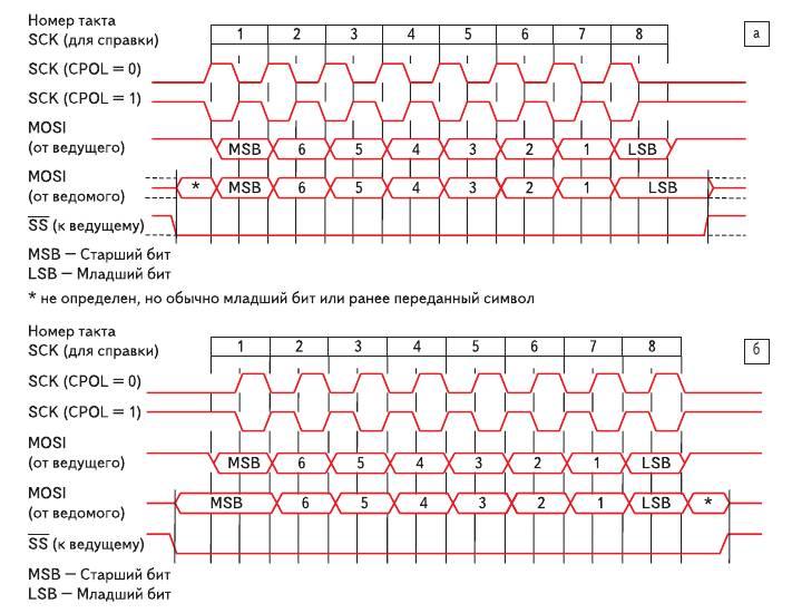 Рис. 2. a) Временная диаграмма работы трехпроводного интерфейса при CPHA = 1; б) временная диаграмма работы трехпроводного интерфейса при CPHA = 0