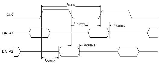 Временная диаграмма выходного сигнала микрофона