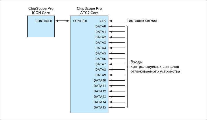 Рис. 20. Схема сопряжения элемента, формируемого на основе параметризированного модуля  Agilent Trace Core 2 (ATC2) версии v1.01a, с контроллером ICON и цепями отлаживаемого устройства
