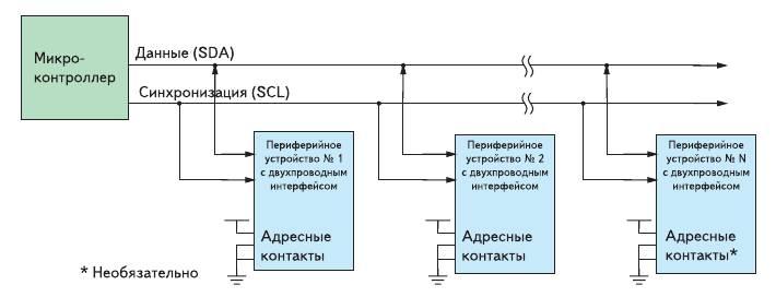 Рис. 3. В двухпроводных интерфейсах имеется линия ввода/вывода данных и линия синхронизации
