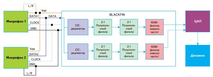 Подключение двух MEMS-микрофонов к процессору Blackfin