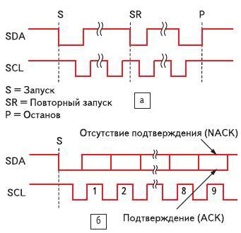 Рис. 4. a) Условия запуска и останова в двухпроводном интерфейсе; б) биты подтверждения I^2C
