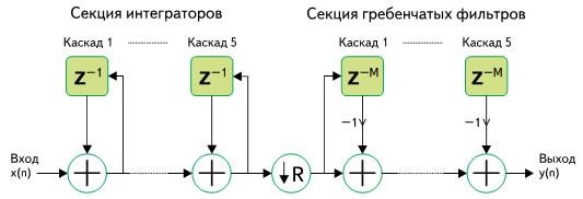 Блок-схема CIC-дециматора 5-го порядка