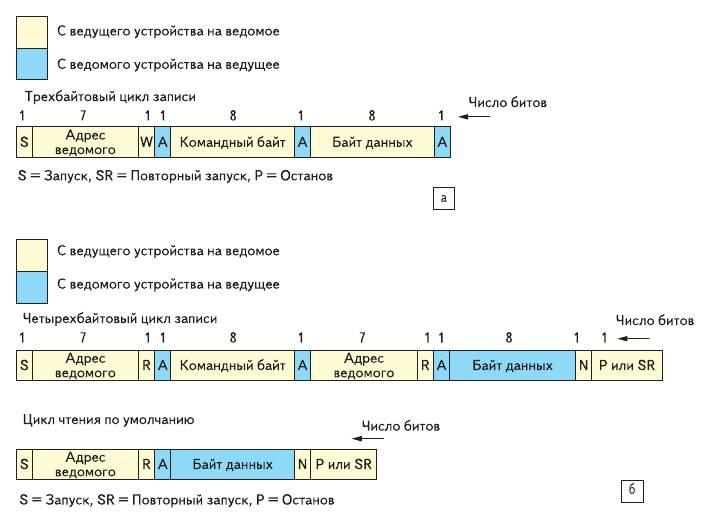 Рис. 5. a) Пример цикла записи I^2C; б) примеры циклов чтения I^2C