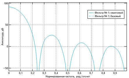 Частотная характеристика CIC-фильтра
