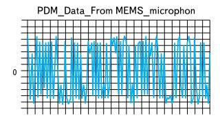 Данные с МПИ, поступающие с выхода микрофона