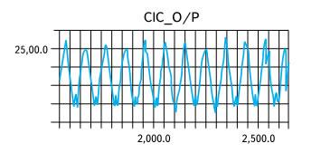 Выход децимирующего CIC-фильтра