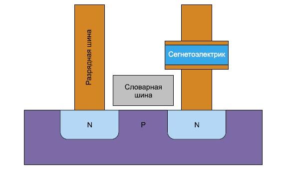 Структура ячейки памяти FeRAM