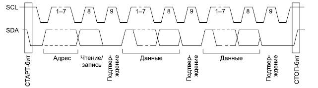 Структура пакета данных