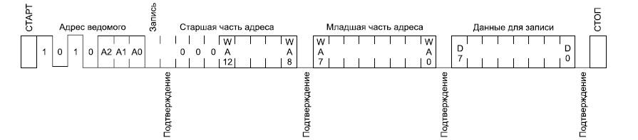 Последовательность битов при выполнении записи