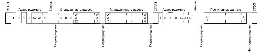 Последовательность битов при выполнении чтения