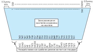 Рис. 10. Топология столбцового драйвера на TCP носителе