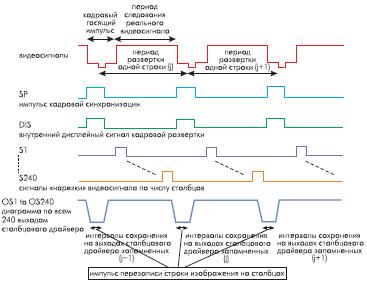 Рис. 11. Временные диаграммы управления TFTдисплеем с аналоговым интерфейсом