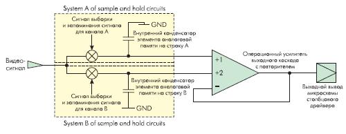 Рис. 12. Схема выборки и хранения видеосигнала