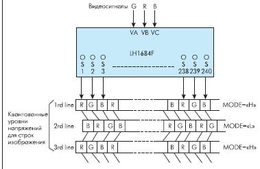 Рис. 14. Режим согласования распределения квантованных цветовых сигналов с топологией дельта цветных фильтров TFT экрана