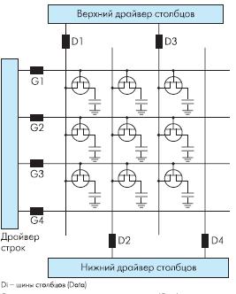 Рис. 3. Эквивалентная схема управления TFTматрицей дисплея
