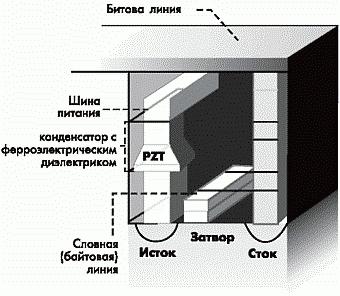 Рис. 4. FRAM хранит информациюв поляризованных ферроэлектриках.