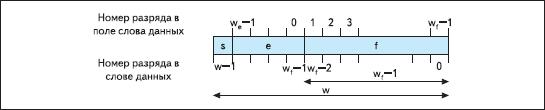 Структура слова данных, используемая для представления значений операндов и результата вычислений в формате с плавающей запятой в элементах, сформированных на основе параметризированного модуля Floating-Point Operator версии v3.0
