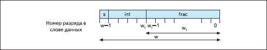 Структура слова данных, используемая для представления значений операндов или результата преобразования в формате с фиксированной запятой в элементах, создаваемых с помощью параметризированного модуля Floating-Point Operator версии v3.0