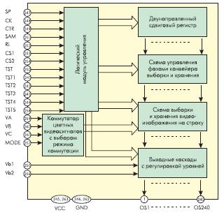Рис. 9. Структура столбцового драйвера LH1684F фирмы Sharp с аналоговым интерфейсом