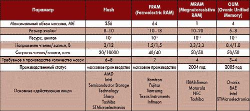 Таблица 1. Сравнение обобщенных характеристик технологий энергонезависимой памяти
