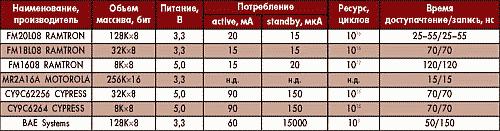 Таблица 2. Сравнительные характеристики компонентов энергонезависимой памяти с произвольным доступом