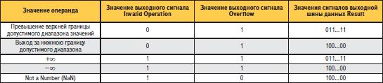 Состояния выходных сигналов при выполнении недействительных операций элементами, создаваемыми на основе параметризированного модуля Floating-Point Operator версии v3.0