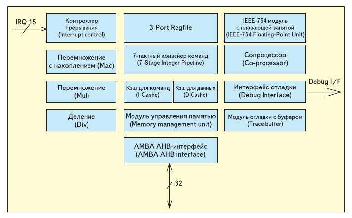 Рис. 2. Структура процессора LEON3